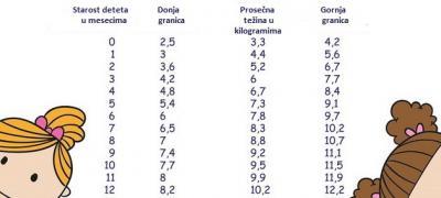 Tabela za decu: Koliko kilograma treba da imaju u kojem uzrastu?