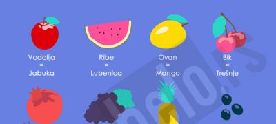 Koje voće je vaš horoskopski znak?