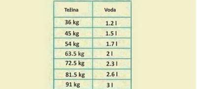 Таbela: Koliko vode dnevno treba da pijete prema težini?